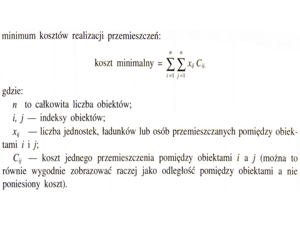 Typy i formy organizacji produkcji Jednostkowa Seryjna Masowa Niepotokowa - Gniazda technologiczne Potokowa – Gniazda przedmiotowe – Linie produkcyjne