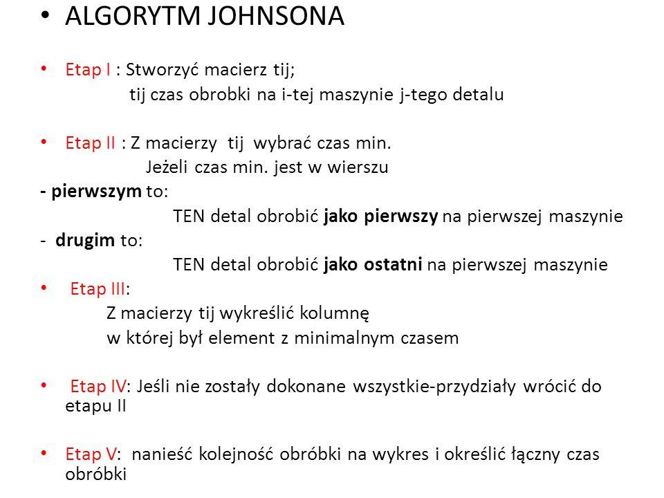 ALGORYTM JOHNSONA Etap I : Stworzyć macierz tij; tij czas obrobki na i-tej maszynie j-tego detalu Etap II : Z macierzy tij wybrać czas min. Jeżeli cza