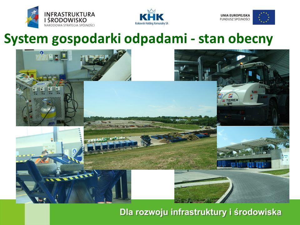KRAKOWSKA EKOSPALARNIA System gospodarki odpadami - stan obecny 13