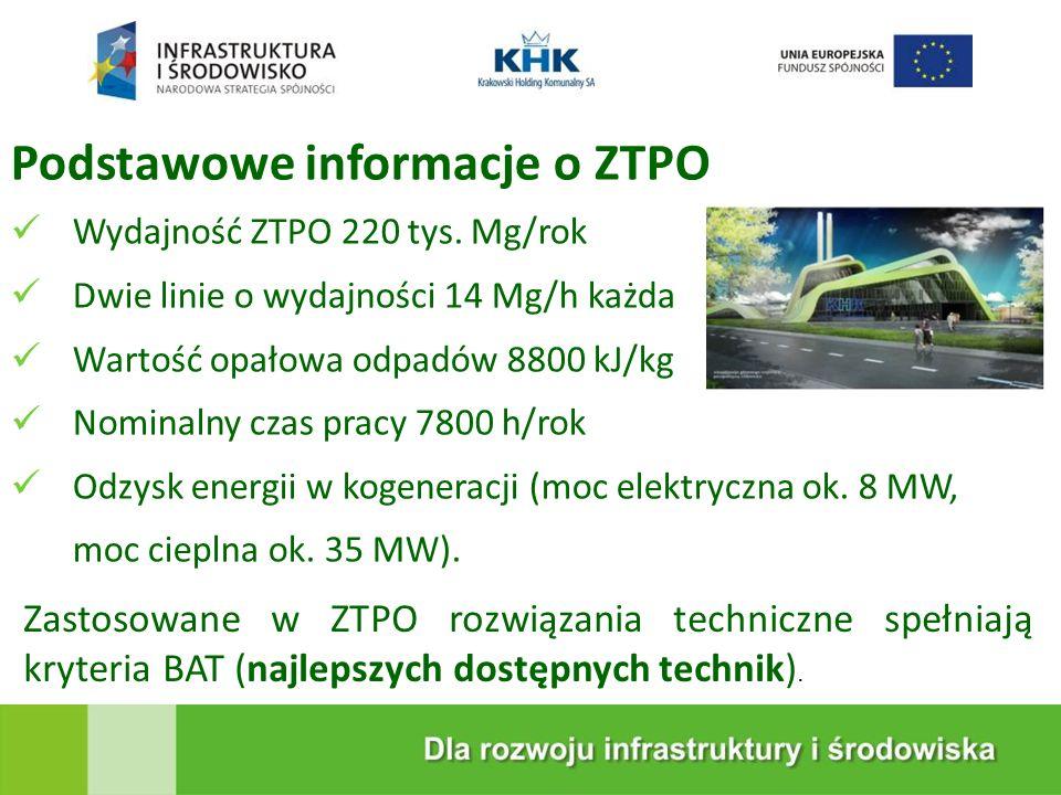 KRAKOWSKA EKOSPALARNIA Podstawowe informacje o ZTPO Wydajność ZTPO 220 tys.
