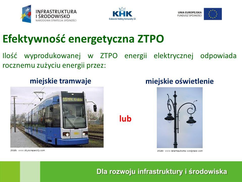 KRAKOWSKA EKOSPALARNIA Ilość wyprodukowanej w ZTPO energii elektrycznej odpowiada rocznemu zużyciu energii przez: Efektywność energetyczna ZTPO miejskie tramwaje miejskie oświetlenie źródło: www.skyscrapercity.comźródło: www.latarnieuliczne.wordpress.com lub