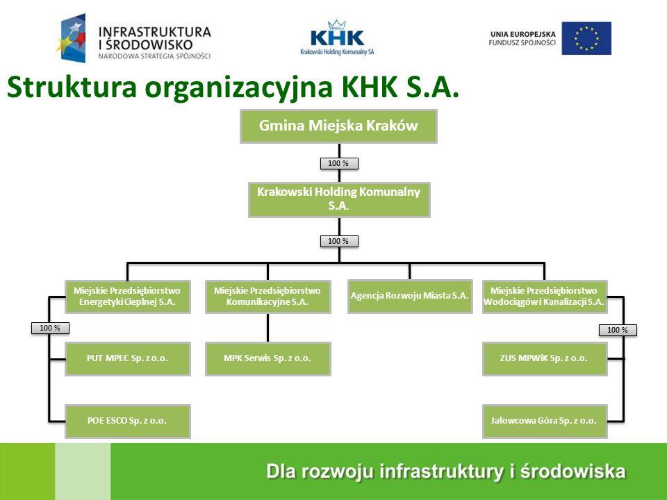KRAKOWSKA EKOSPALARNIA Struktura organizacyjna KHK S.A.