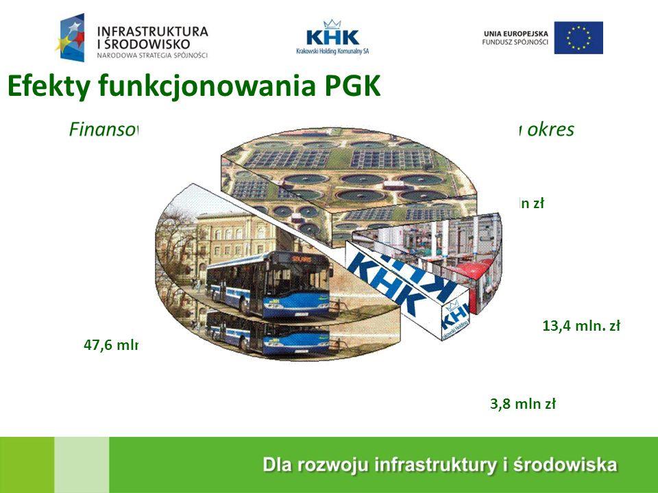 Efekty funkcjonowania PGK Finansowe efekty działalności Grupy kapitałowej za okres 1997 – 2010 wyniosły blisko 100 mln.zł 34,2 mln zł 13,4 mln.