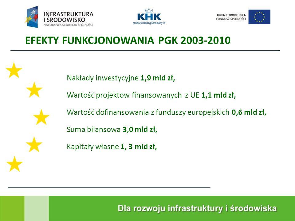 Nakłady inwestycyjne 1,9 mld zł, Wartość projektów finansowanych z UE 1,1 mld zł, Wartość dofinansowania z funduszy europejskich 0,6 mld zł, Suma bilansowa 3,0 mld zł, Kapitały własne 1, 3 mld zł, EFEKTY FUNKCJONOWANIA PGK 2003-2010