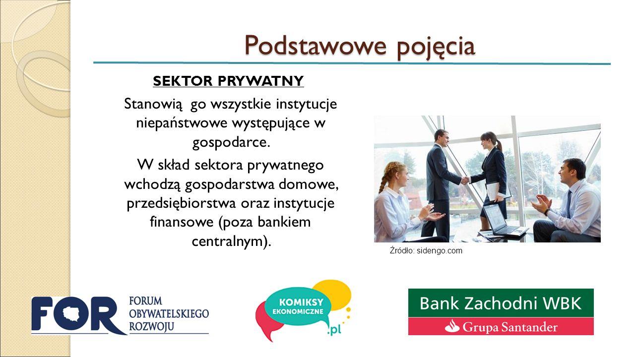 Podstawowe pojęcia SEKTOR PRYWATNY Stanowią go wszystkie instytucje niepaństwowe występujące w gospodarce. W skład sektora prywatnego wchodzą gospodar