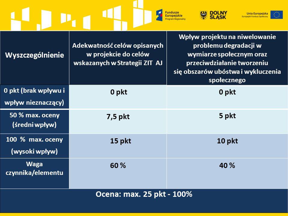 Wyszczególnienie Adekwatność celów opisanych w projekcie do celów wskazanych w Strategii ZIT AJ 0 pkt (brak wpływu i wpływ nieznaczący) 0 pkt 50 % max.