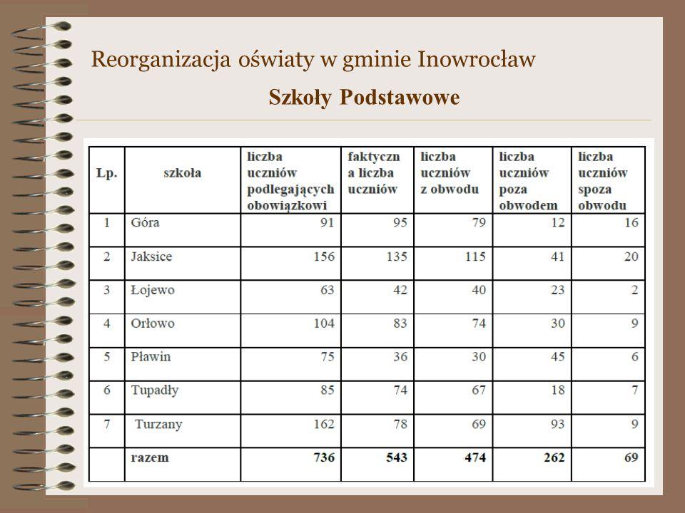 Reorganizacja oświaty w gminie Inowrocław Szkoły Podstawowe