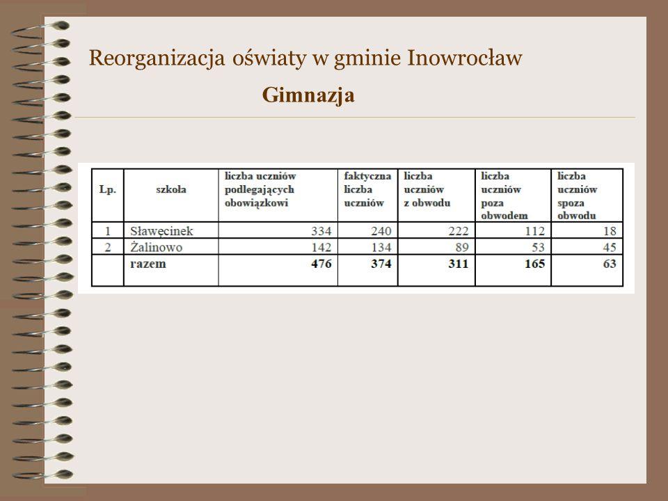 Reorganizacja oświaty w gminie Inowrocław Gimnazja