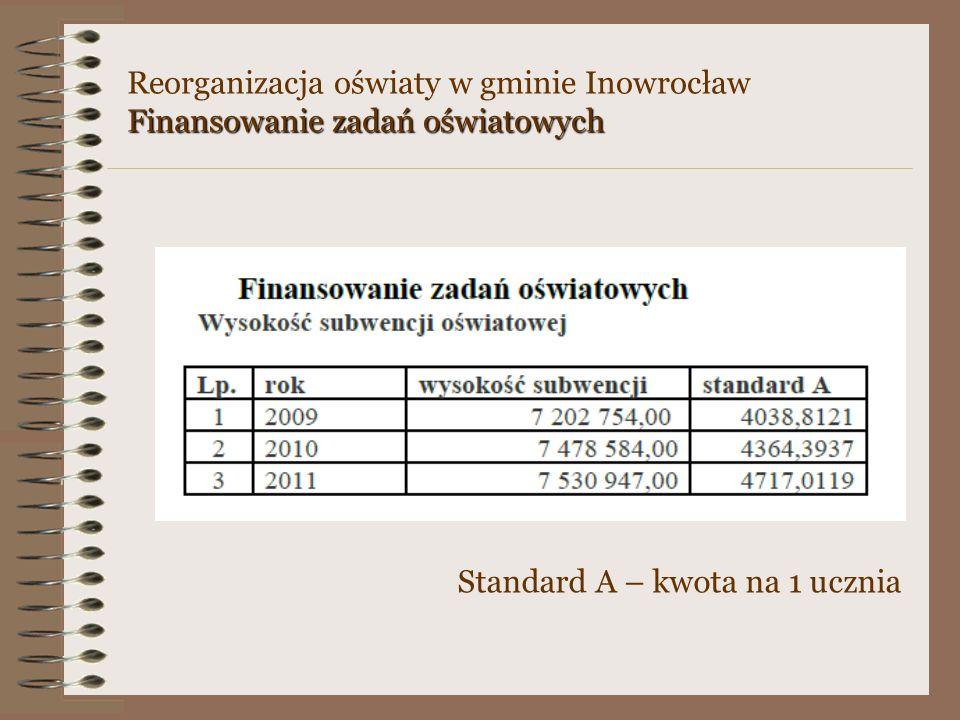 Finansowanie zadań oświatowych Standard A – kwota na 1 ucznia