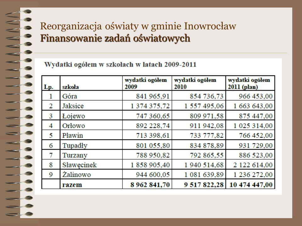 Reorganizacja oświaty w gminie Inowrocław Finansowanie zadań oświatowych