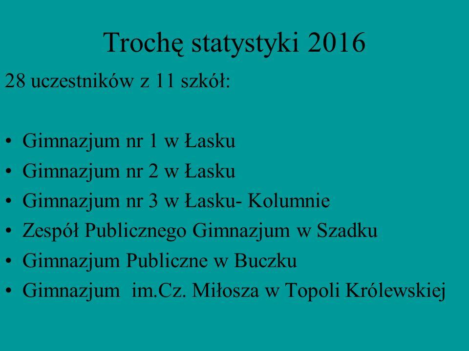 Trochę statystyki 2016 28 uczestników z 11 szkół: Gimnazjum nr 1 w Łasku Gimnazjum nr 2 w Łasku Gimnazjum nr 3 w Łasku- Kolumnie Zespół Publicznego Gi