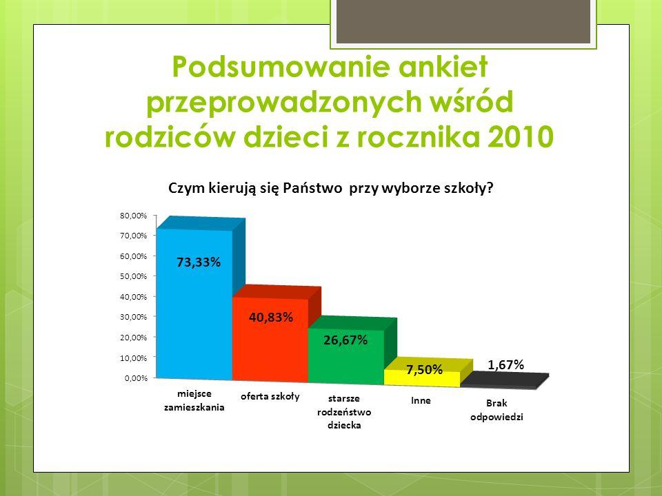 Podsumowanie ankiet przeprowadzonych wśród rodziców dzieci z rocznika 2010