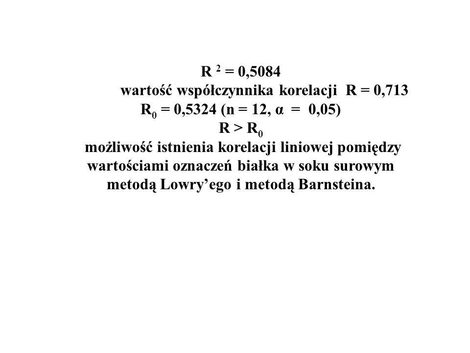 R 2 = 0,5084 wartość współczynnika korelacji R = 0,713 R 0 = 0,5324 (n = 12, α = 0,05) R > R 0 możliwość istnienia korelacji liniowej pomiędzy wartościami oznaczeń białka w soku surowym metodą Lowry'ego i metodą Barnsteina.
