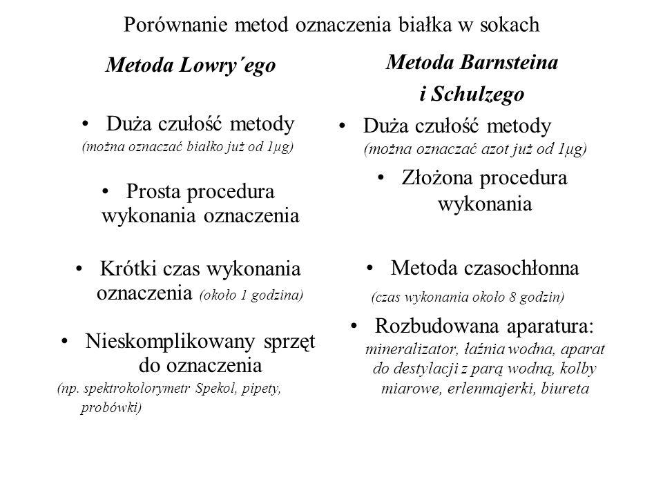 Porównanie metod oznaczenia białka w sokach Metoda Lowry´ego Duża czułość metody (można oznaczać białko już od 1μg) Prosta procedura wykonania oznaczenia Krótki czas wykonania oznaczenia (około 1 godzina) Nieskomplikowany sprzęt do oznaczenia (np.
