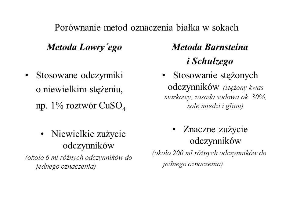 Porównanie metod oznaczenia białka w sokach Metoda Lowry´ego Stosowane odczynniki o niewielkim stężeniu, np. 1% roztwór CuSO 4 Niewielkie zużycie odcz
