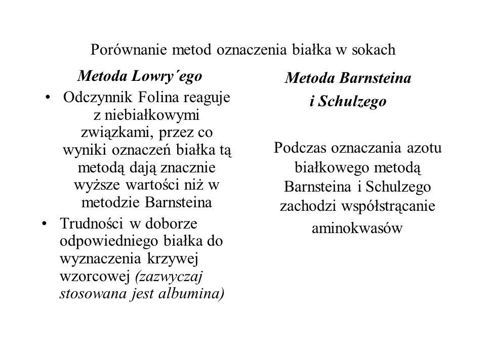 Porównanie metod oznaczenia białka w sokach Metoda Lowry´ego Odczynnik Folina reaguje z niebiałkowymi związkami, przez co wyniki oznaczeń białka tą metodą dają znacznie wyższe wartości niż w metodzie Barnsteina Trudności w doborze odpowiedniego białka do wyznaczenia krzywej wzorcowej (zazwyczaj stosowana jest albumina) Metoda Barnsteina i Schulzego Podczas oznaczania azotu białkowego metodą Barnsteina i Schulzego zachodzi współstrącanie aminokwasów
