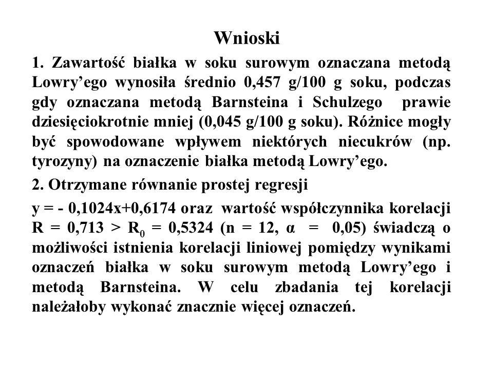 Wnioski 1. Zawartość białka w soku surowym oznaczana metodą Lowry'ego wynosiła średnio 0,457 g/100 g soku, podczas gdy oznaczana metodą Barnsteina i S