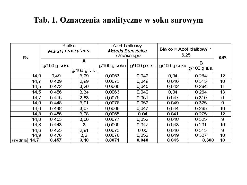 Tab. 1. Oznaczenia analityczne w soku surowym