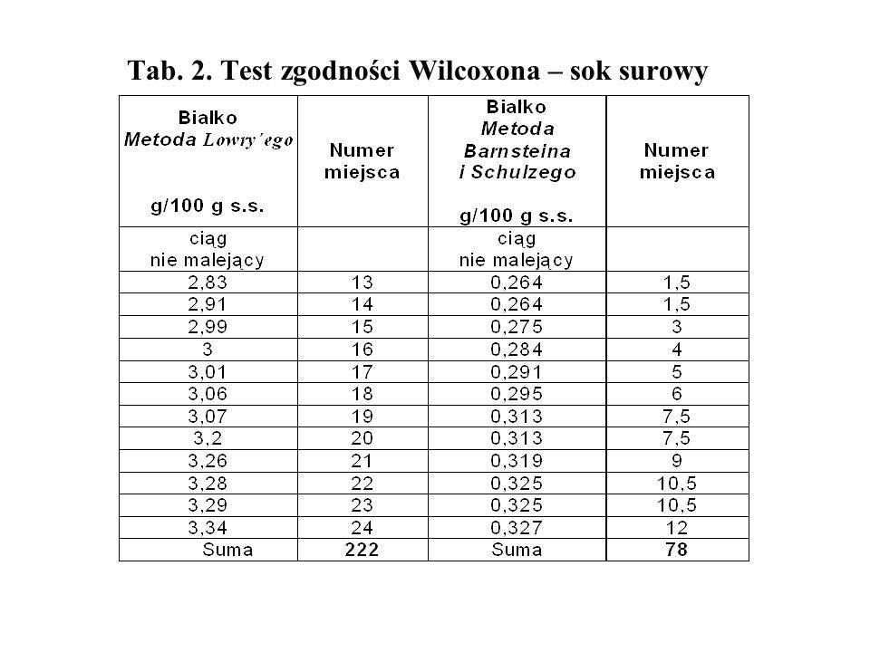 Tab. 2. Test zgodności Wilcoxona – sok surowy