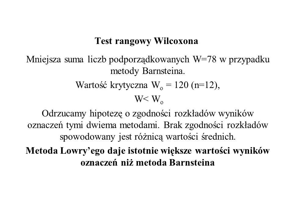 Test rangowy Wilcoxona Mniejsza suma liczb podporządkowanych W=78 w przypadku metody Barnsteina. Wartość krytyczna W o = 120 (n=12), W< W o Odrzucamy