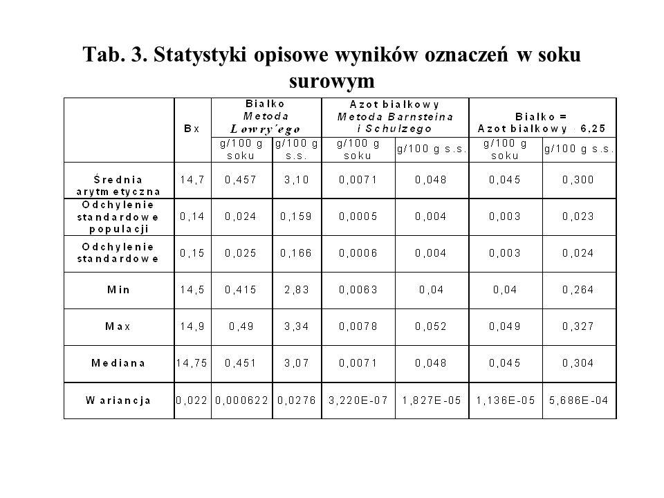 Tab. 3. Statystyki opisowe wyników oznaczeń w soku surowym