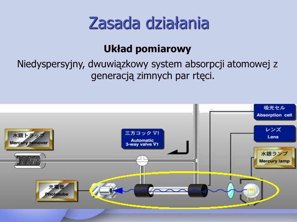 Zasada działania Układ pomiarowy Niedyspersyjny, dwuwiązkowy system absorpcji atomowej z generacją zimnych par rtęci.