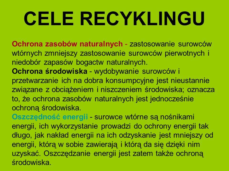 CELE RECYKLINGU Ochrona zasobów naturalnych - zastosowanie surowców wtórnych zmniejszy zastosowanie surowców pierwotnych i niedobór zapasów bogactw na