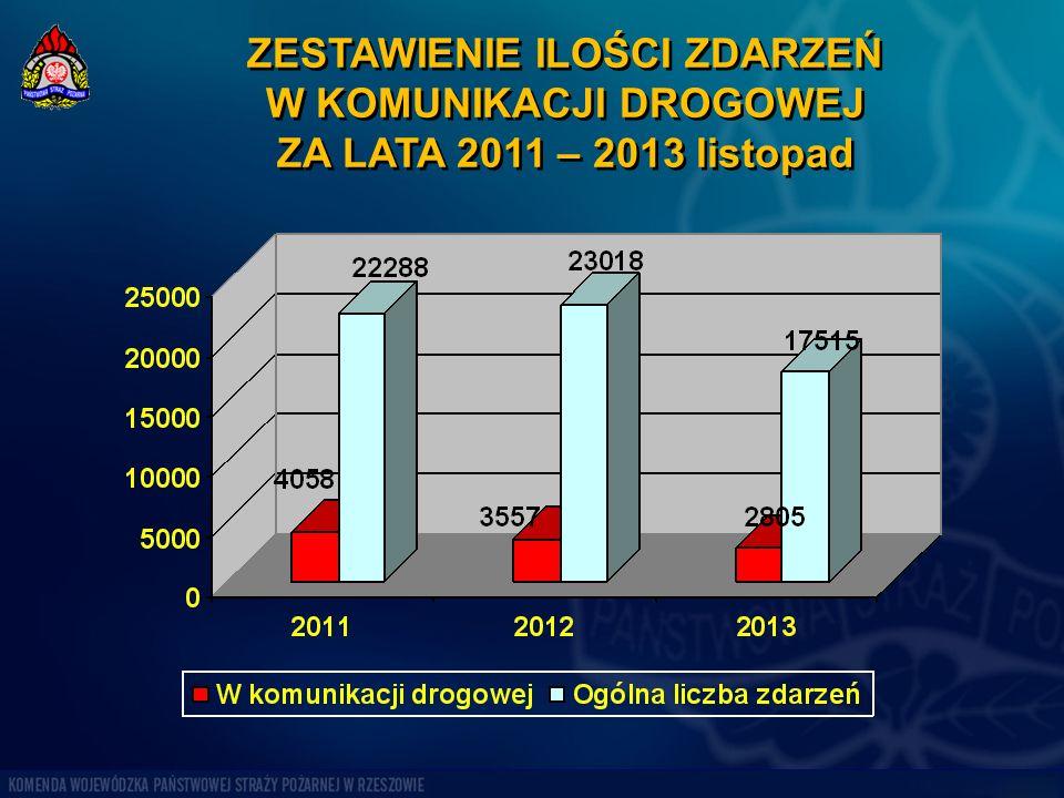 ZESTAWIENIE ILOŚCI ZDARZEŃ W KOMUNIKACJI DROGOWEJ ZA LATA 2011 – 2013 listopad