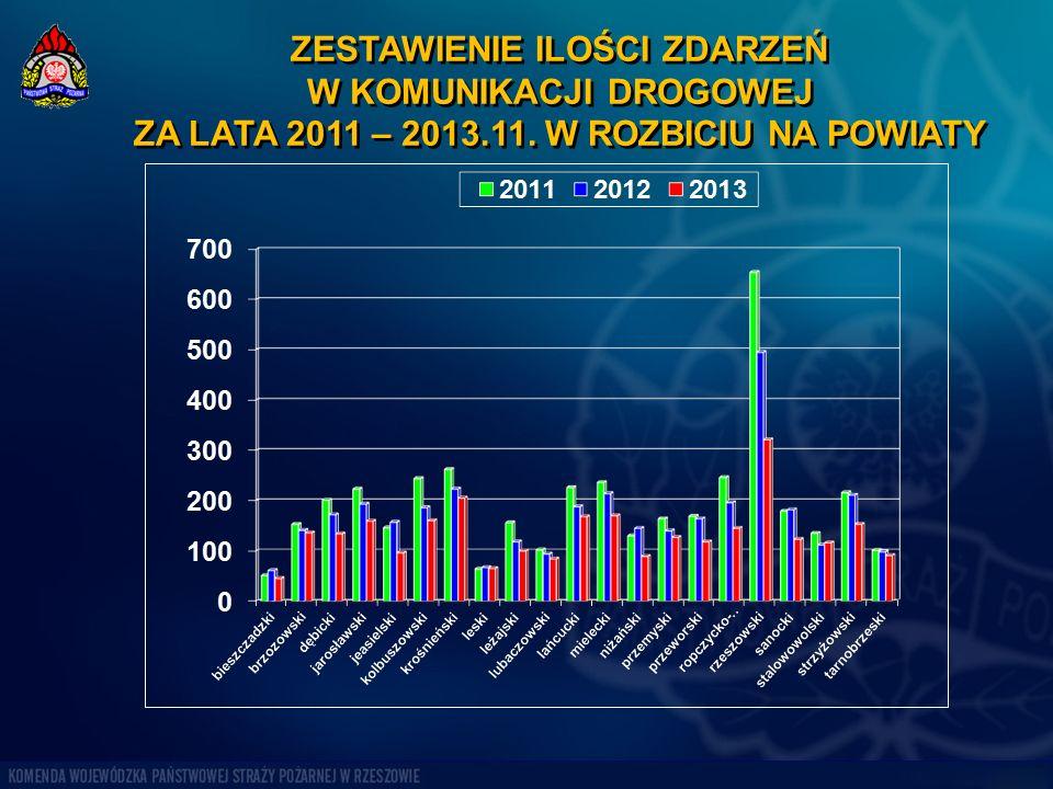 ZESTAWIENIE ILOŚCI ZDARZEŃ W KOMUNIKACJI DROGOWEJ ZA LATA 2011 – 2013.11. W ROZBICIU NA POWIATY