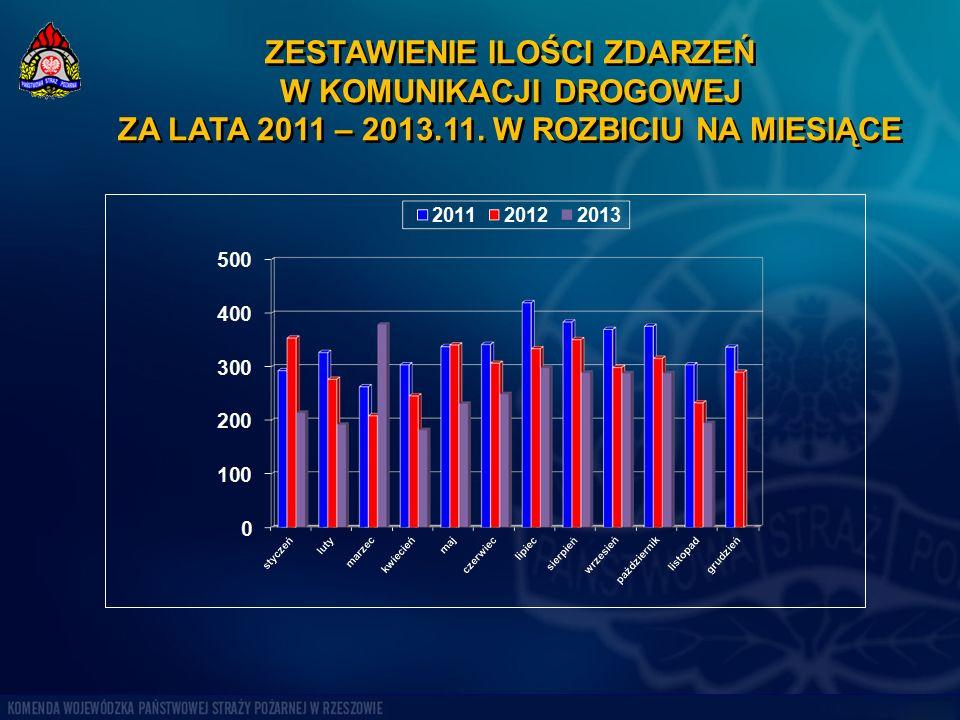 ZESTAWIENIE ILOŚCI ZDARZEŃ W KOMUNIKACJI DROGOWEJ ZA LATA 2011 – 2013.11. W ROZBICIU NA MIESIĄCE