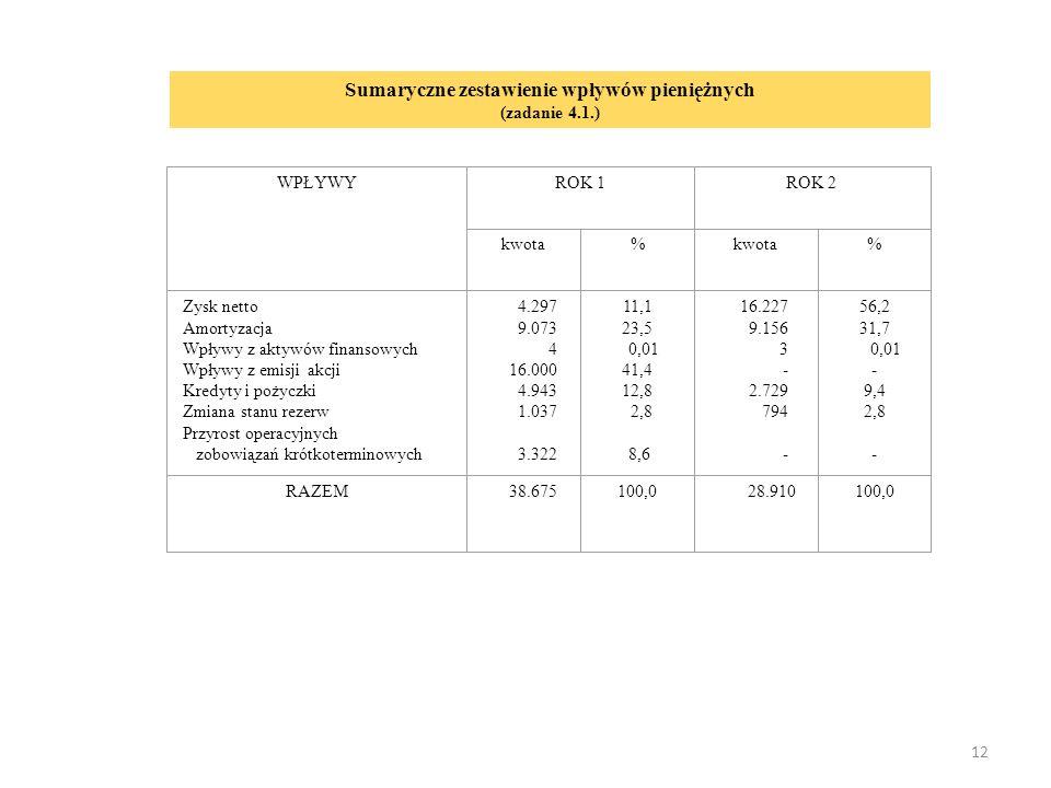 12 Sumaryczne zestawienie wpływów pieniężnych (zadanie 4.1.) WPŁYWYROK 1ROK 2 kwota% % Zysk netto Amortyzacja Wpływy z aktywów finansowych Wpływy z emisji akcji Kredyty i pożyczki Zmiana stanu rezerw Przyrost operacyjnych zobowiązań krótkoterminowych 4.297 9.073 4 16.000 4.943 1.037 3.322 11,1 23,5 0,01 41,4 12,8 2,8 8,6 16.227 9.156 3 - 2.729 794 - 56,2 31,7 0,01 - 9,4 2,8 - RAZEM 38.675100,028.910100,0