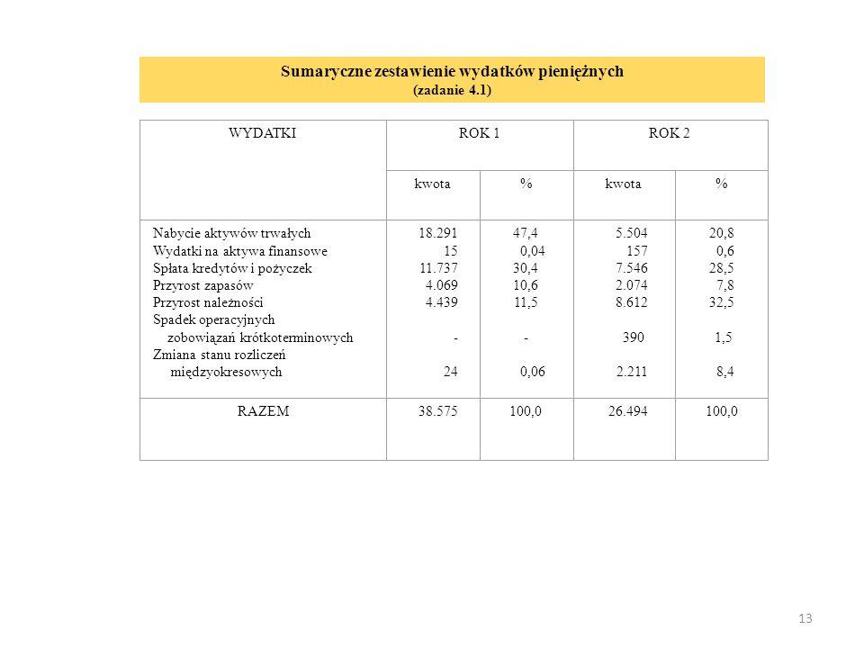 13 WYDATKIROK 1ROK 2 kwota% % Nabycie aktywów trwałych Wydatki na aktywa finansowe Spłata kredytów i pożyczek Przyrost zapasów Przyrost należności Spadek operacyjnych zobowiązań krótkoterminowych Zmiana stanu rozliczeń międzyokresowych 18.291 15 11.737 4.069 4.439 - 24 47,4 0,04 30,4 10,6 11,5 - 0,06 5.504 157 7.546 2.074 8.612 390 2.211 20,8 0,6 28,5 7,8 32,5 1,5 8,4 RAZEM 38.575100,026.494100,0 Sumaryczne zestawienie wydatków pieniężnych (zadanie 4.1)
