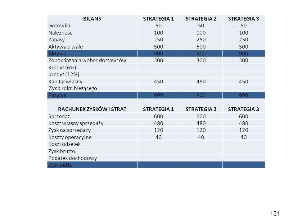 131 BILANSSTRATEGIA 1STRATEGIA 2STRATEGIA 3 Gotówka50 Należności100 Zapasy250 Aktywa trwałe500 Aktywa900 Zobowiązania wobec dostawców300 Kredyt (6%) Kredyt (12%) Kapitał własny450 Zysk roku bieżącego Pasywa 900 RACHUNEK ZYSKÓW I STRATSTRATEGIA 1STRATEGIA 2STRATEGIA 3 Sprzedaż600 Koszt własny sprzedaży480 Zysk na sprzedaży120 Koszty operacyjne40 Koszt odsetek Zysk brutto Podatek dochodowy Zysk netto