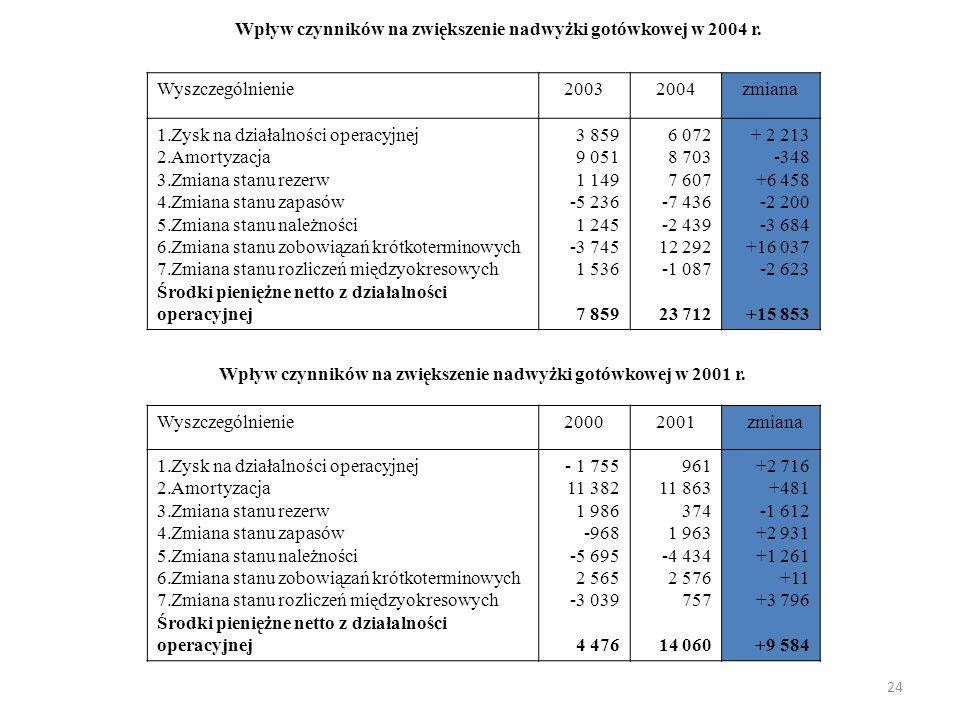 24 Wpływ czynników na zwiększenie nadwyżki gotówkowej w 2004 r.