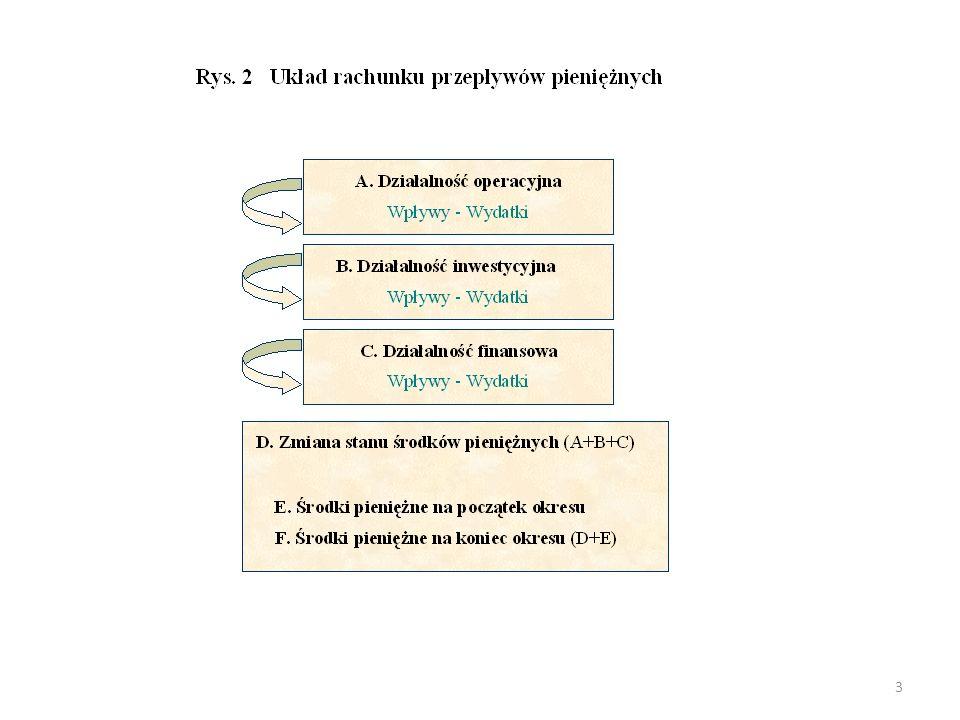 """64 OKREŚLANIE PRZYROSTU ZAPOTRZEBOWANIA NA KAPITAŁ OBROTOWY SKORYGOWANĄ METODĄ """"PROCENTU OD SPRZEDAŻY * Określanie przyrostu zapotrzebowania na kapitał obrotowy (  ZKO)  ZKO =  Ab pl  -  k pl * Przewidywany przyrost aktywów obrotowych (  Ab pl ) S pl  Ab pl = Ab * UAs * ( ----- – 1 ) S * Przewidywany przyrost zobowiązań krótkoterminowych (  Zk pl ) S pl  Zk pl = Zk * UZs * ( ----- – 1 ) S gdzie: UAs - udział aktywów obrotowych zależnych od sprzedaży UZs - udział zobowiązań krótkoterminowych zależnych od sprzedaży"""