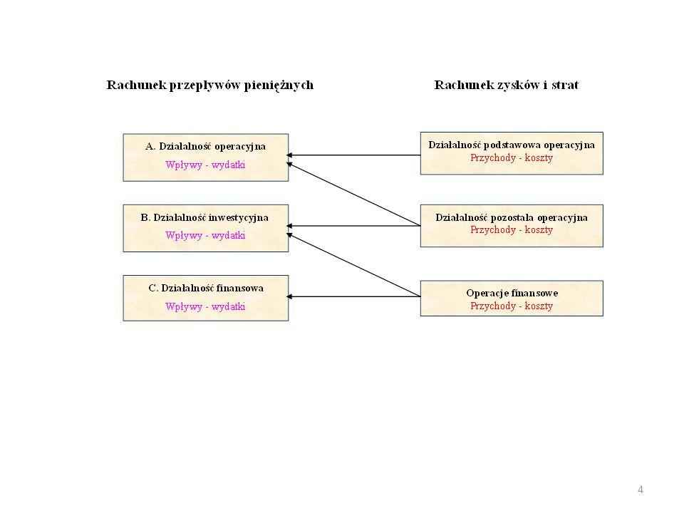 5 Zadanie 1.1. Rachunek przepływów pieniężnych wg metody pośredniej