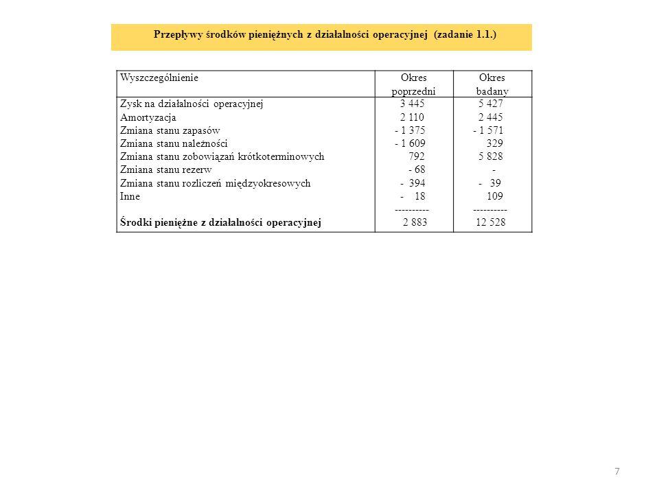 18 Przepływy środków pieniężnych z działalności operacyjnej WyszczególnienieTonsilAmicaRafamet A.