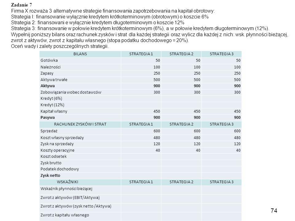 74 BILANSSTRATEGIA 1STRATEGIA 2STRATEGIA 3 Gotówka50 Należności100 Zapasy250 Aktywa trwałe500 Aktywa900 Zobowiązania wobec dostawców300 Kredyt (6%) Kredyt (12%) Kapitał własny450 Pasywa900 RACHUNEK ZYSKÓW I STRATSTRATEGIA 1STRATEGIA 2STRATEGIA 3 Sprzedaż600 Koszt własny sprzedaży480 Zysk na sprzedaży120 Koszty operacyjne40 Koszt odsetek Zysk brutto Podatek dochodowy Zysk netto WSKAŹNIKISTRATEGIA 1STRATEGIA 2STRATEGIA 3 Wskaźnik płynności bieżącej Zwrot z aktywów (EBIT/Aktywa) Zwrot z aktywów (zysk netto /Aktywa) Zwrot z kapitału własnego Zadanie 7 Firma X rozważa 3 alternatywne strategie finansowania zapotrzebowania na kapitał obrotowy: Strategia l: finansowanie wyłącznie kredytem krótkoterminowym (obrotowym) o koszcie 6% Strategia 2: finansowani e wyłącznie kredytem długoterminowym o koszcie 12% Strategia 3: finansowanie w połowie kredytem krótkoterminowym (6%), a w połowie kredytem długoterminowym (12%).