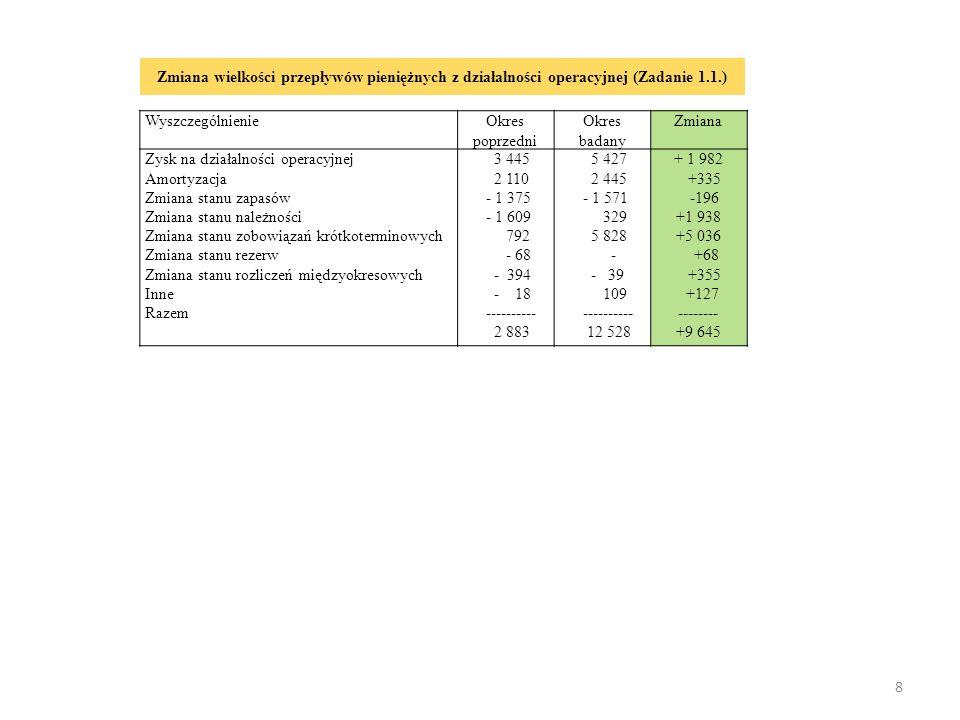 9 Wyszczególnienie Okres poprzedni Okres badany Wpływy - z aktywów finansowych Wydatki - nabycie wartości niematerialnych i prawnych oraz rzeczowych aktywów trwałych - na aktywa finansowe Środki pieniężne netto z działalności inwestycyjnej 54 1 276 965 311 ---------- - 1 222 203 1 832 1 812 20 -------- -1 629 Wyszczególnienie Okres poprzedni Okres badany Wpływy - kredyty i pożyczki - emisja dłużnych papierów wartościowych - inne wpływy finansowe Wydatki - spłaty kredytów i pożyczek - odsetki Środki pieniężne netto z działalności finansowej 1 876 970 800 106 3 354 440 2 914 ---------- - 1 478 1 842 - 1 600 242 12 892 8 758 3 134 -------- -10 050 Przepływy środków pieniężnych z działalności inwestycyjnej (zadanie 1.1.) Przepływy środków pieniężnych z działalności finansowej (zadanie 1.1.)
