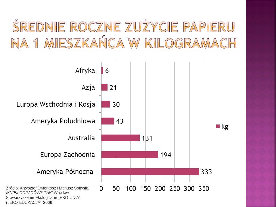 Źródło: Krzysztof Świerkosz i Mariusz Sołtysik. MNIEJ ODPADÓW.