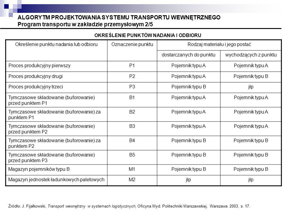 ALGORYTM PROJEKTOWANIA SYSTEMU TRANSPORTU WEWNĘTRZNEGO Program transportu w zakładzie przemysłowym 2/5 OKREŚLENIE PUNKTÓW NADANIA I ODBIORU Określenie punktu nadania lub odbioruOznaczenie punktuRodzaj materiału i jego postać dostarczanych do punktuwychodzących z punktu Proces produkcyjny pierwszyP1Pojemnik typu A Proces produkcyjny drugiP2Pojemnik typu APojemnik typu B Proces produkcyjny trzeciP3Pojemnik typu Bjłp Tymczasowe składowanie (buforowanie) przed punktem P1 B1Pojemnik typu A Tymczasowe składowanie (buforowanie) za punktem P1 B2Pojemnik typu A Tymczasowe składowanie (buforowanie) przed punktem P2 B3Pojemnik typu A Tymczasowe składowanie (buforowanie) za punktem P2 B4Pojemnik typu B Tymczasowe składowanie (buforowanie) przed punktem P3 B5Pojemnik typu B Magazyn pojemników typu BM1Pojemnik typu B Magazyn jednostek ładunkowych paletowychM2jłp Źródło: J.