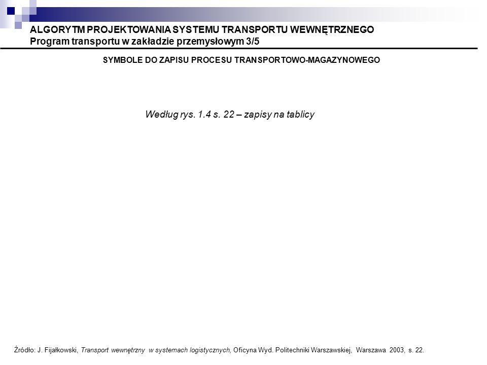 ALGORYTM PROJEKTOWANIA SYSTEMU TRANSPORTU WEWNĘTRZNEGO Program transportu w zakładzie przemysłowym 3/5 SYMBOLE DO ZAPISU PROCESU TRANSPORTOWO-MAGAZYNOWEGO Źródło: J.