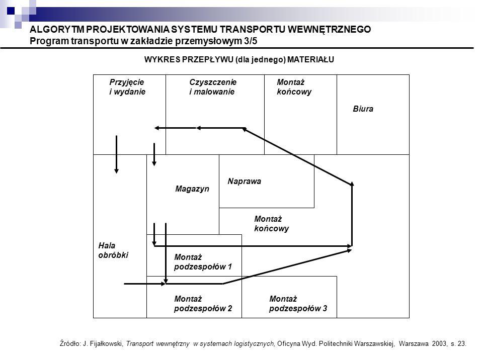 ALGORYTM PROJEKTOWANIA SYSTEMU TRANSPORTU WEWNĘTRZNEGO Program transportu w zakładzie przemysłowym 3/5 WYKRES PRZEPŁYWU (dla jednego) MATERIAŁU Źródło: J.