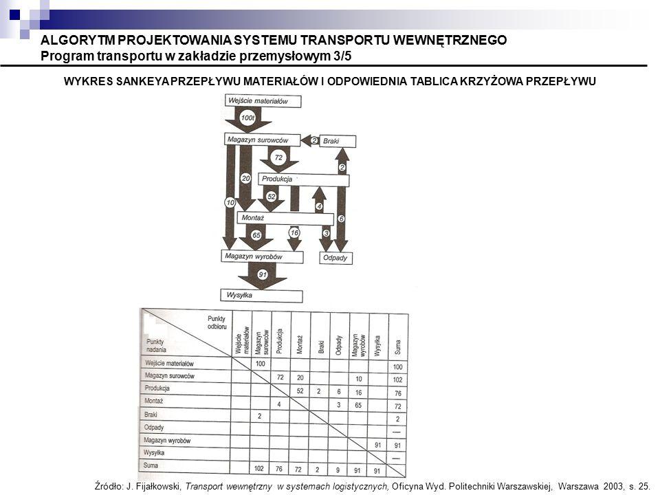 ALGORYTM PROJEKTOWANIA SYSTEMU TRANSPORTU WEWNĘTRZNEGO Program transportu w zakładzie przemysłowym 3/5 WYKRES SANKEYA PRZEPŁYWU MATERIAŁÓW I ODPOWIEDN