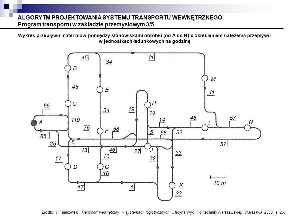 ALGORYTM PROJEKTOWANIA SYSTEMU TRANSPORTU WEWNĘTRZNEGO Program transportu w zakładzie przemysłowym 3/5 Wykres przepływu materiałów pomiędzy stanowiska
