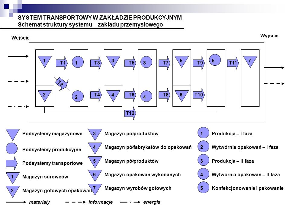 SYSTEM TRANSPORTOWY W ZAKŁADZIE PRODUKCYJNYM Schemat struktury systemu – zakładu przemysłowego 1 2 3 4 5 6 7 1 2 3 4 5 T1 T2 T12 T3T5T7 T4T6T8 T9T11 T