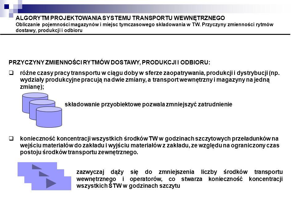 ALGORYTM PROJEKTOWANIA SYSTEMU TRANSPORTU WEWNĘTRZNEGO Obliczanie pojemności magazynów i miejsc tymczasowego składowania w TW. Przyczyny zmienności ry