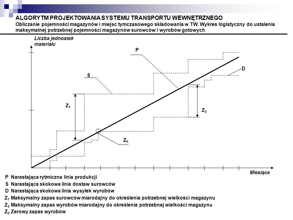 Z2Z2 D Z0Z0 Z1Z1 S P Liczba jednostek materiału Miesiące PNarastająca rytmiczna linia produkcji SNarastająca skokowa linia dostaw surowców DNarastając