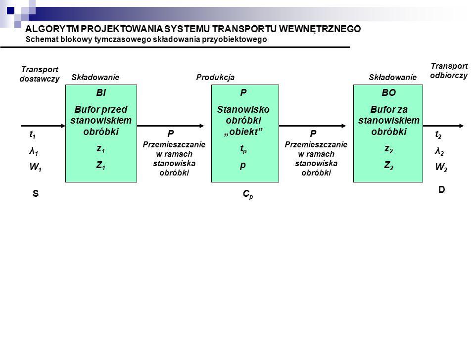 """ALGORYTM PROJEKTOWANIA SYSTEMU TRANSPORTU WEWNĘTRZNEGO Schemat blokowy tymczasowego składowania przyobiektowego Transport dostawczy t1λ1W1t1λ1W1 S SkładowanieProdukcjaSkładowanie Transport odbiorczy t2λ2W2t2λ2W2 D BI Bufor przed stanowiskiem obróbki z 1 Z 1 P Przemieszczanie w ramach stanowiska obróbki P P Stanowisko obróbki """"obiekt t p p BO Bufor za stanowiskiem obróbki z 2 Z 2 CpCp"""