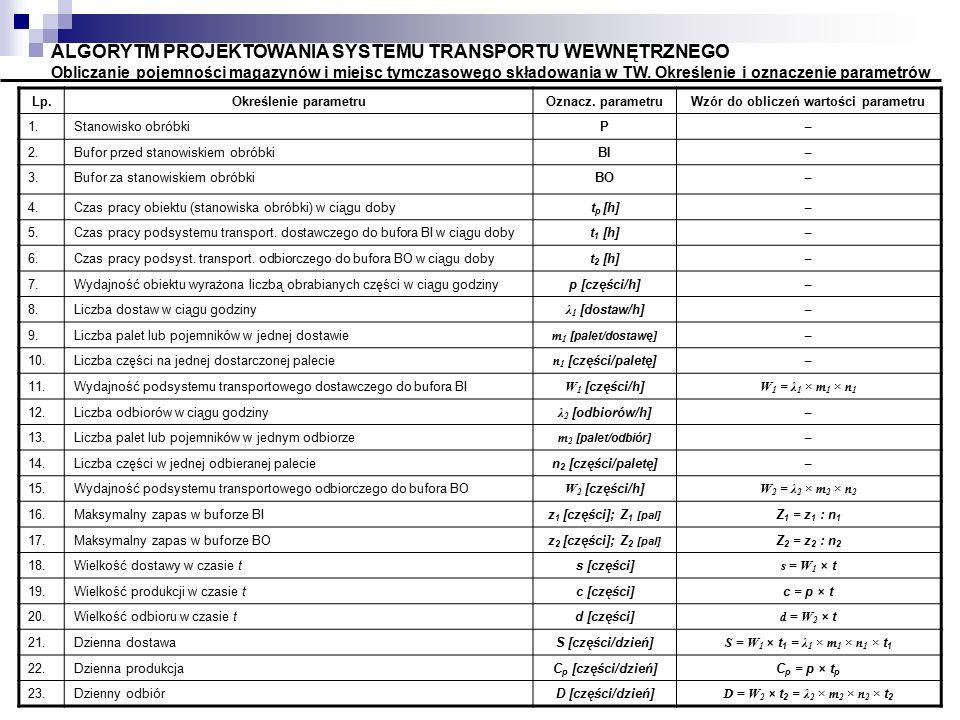 ALGORYTM PROJEKTOWANIA SYSTEMU TRANSPORTU WEWNĘTRZNEGO Obliczanie pojemności magazynów i miejsc tymczasowego składowania w TW. Określenie i oznaczenie